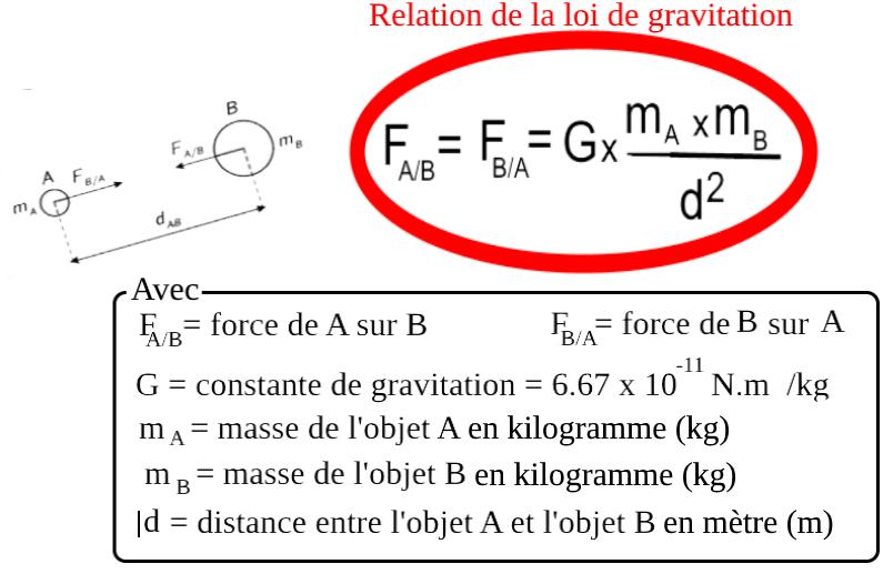 L'attribut alt de cette image est vide, son nom de fichier est relation-gravitation-2.png.