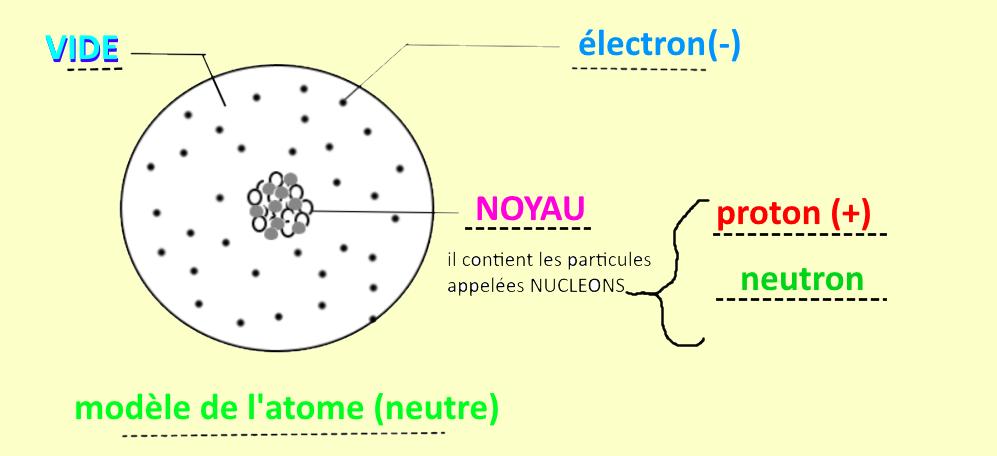 L'atome - sciences physiques -chimie